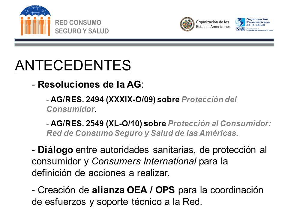 ANTECEDENTES - Resoluciones de la AG: - AG/RES. 2494 (XXXIX-O/09) sobre Protección del Consumidor.