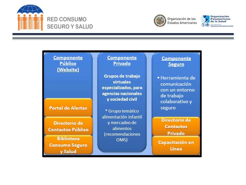 Grupos de trabajo virtuales especializados, para agencias nacionales y sociedad civil * Grupo temático alimentación infantil y mercadeo de alimentos (recomendaciones OMS)