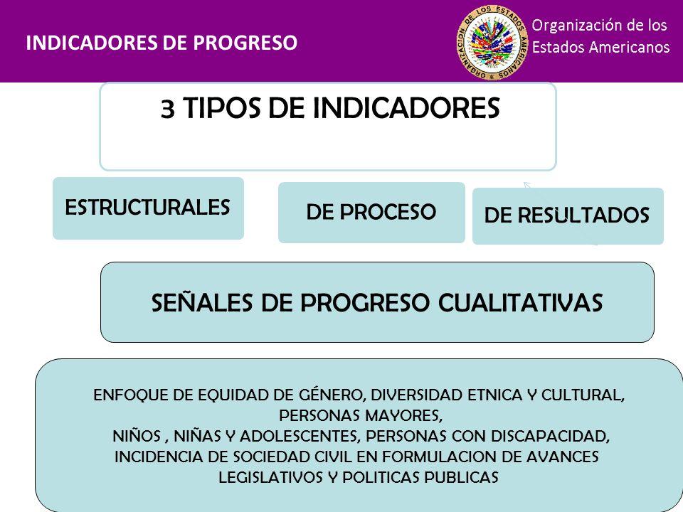 Financiamiento INDICADORES DE PROGRESO 3 TIPOS DE INDICADORES DE RESULTADOS ESTRUCTURALES DE PROCESO SEÑALES DE PROGRESO CUALITATIVAS ENFOQUE DE EQUID