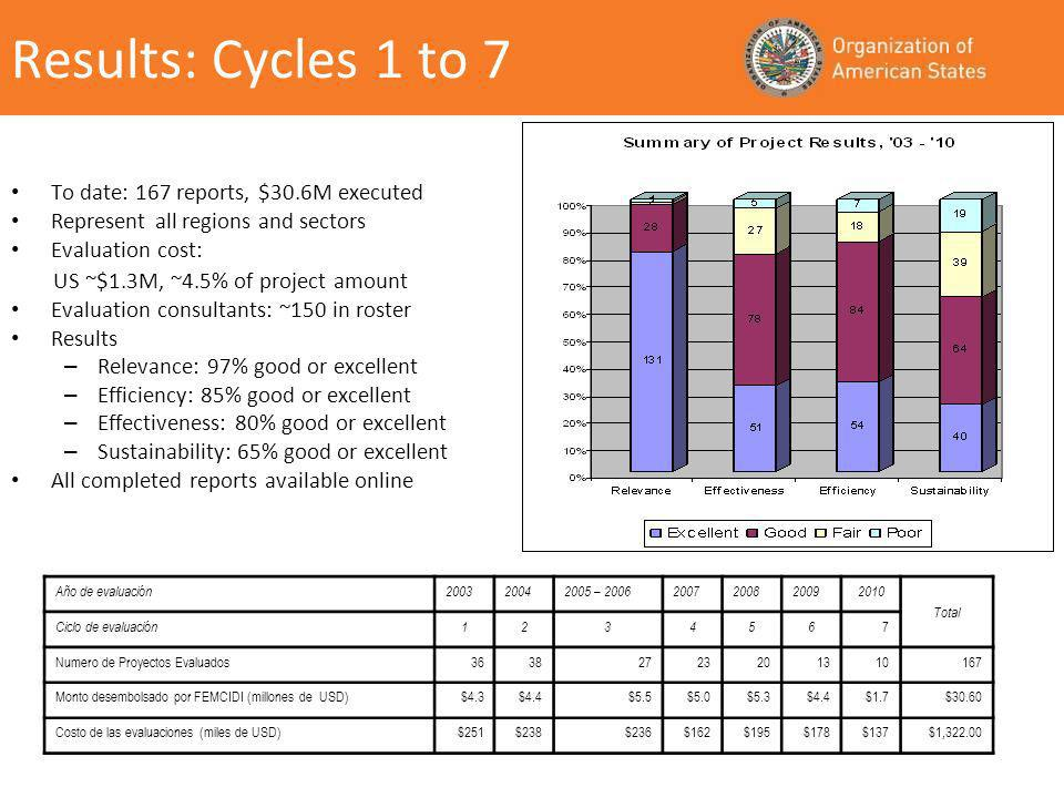 Results: Cycles 1 to 7 To date: 167 reports, $30.6M executed Represent all regions and sectors Evaluation cost: US ~$1.3M, ~4.5% of project amount Evaluation consultants: ~150 in roster Results – Relevance: 97% good or excellent – Efficiency: 85% good or excellent – Effectiveness: 80% good or excellent – Sustainability: 65% good or excellent All completed reports available online Año de evaluación200320042005 – 20062007200820092010 Total Ciclo de evaluación123456 7 Numero de Proyectos Evaluados36382723201310167 Monto desembolsado por FEMCIDI (millones de USD)$4.3$4.4$5.5$5.0$5.3$4.4$1.7$30.60 Costo de las evaluaciones (miles de USD)$251$238$236$162$195$178$137$1,322.00
