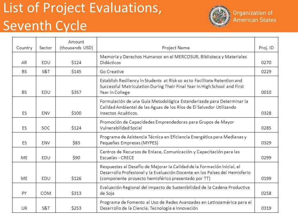 List of Project Evaluations, Seventh Cycle CountrySector Amount (thousands USD)Project NameProj.
