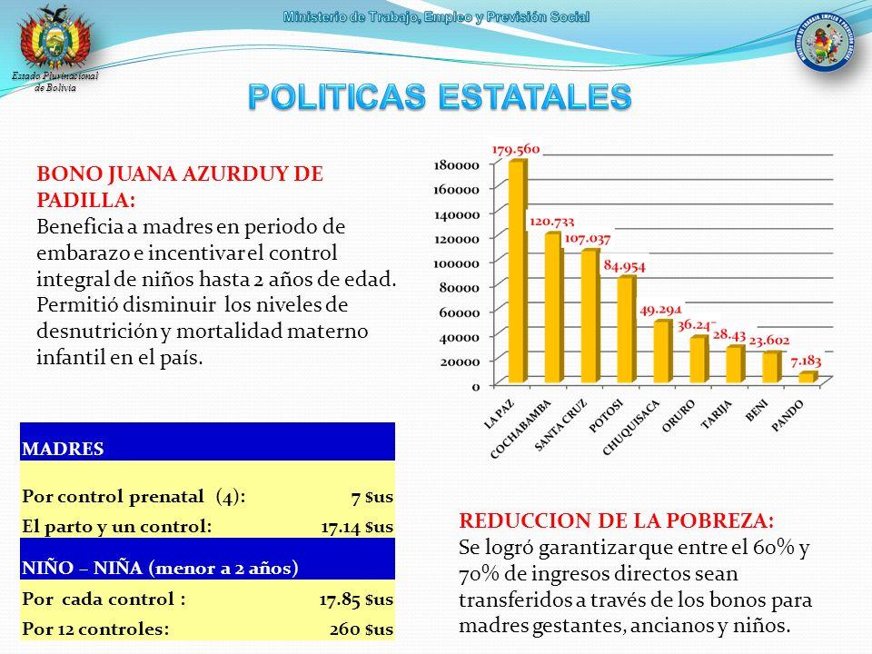 Estado Plurinacional de Bolivia BONO JUANA AZURDUY DE PADILLA: Beneficia a madres en periodo de embarazo e incentivar el control integral de niños has