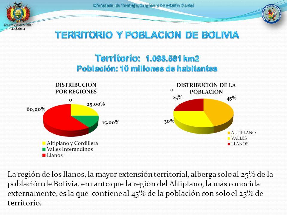 La región de los llanos, la mayor extensión territorial, alberga solo al 25% de la población de Bolivia, en tanto que la región del Altiplano, la más