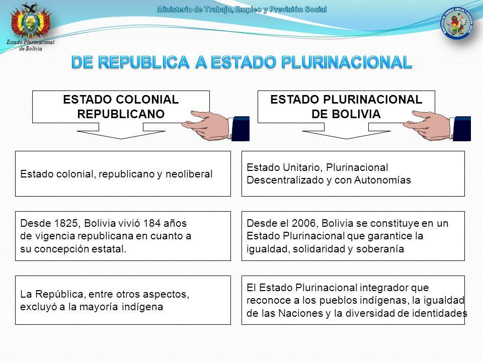 Estado Plurinacional de Bolivia ESTADO COLONIAL REPUBLICANO ESTADO PLURINACIONAL DE BOLIVIA Estado colonial, republicano y neoliberal Estado Unitario,
