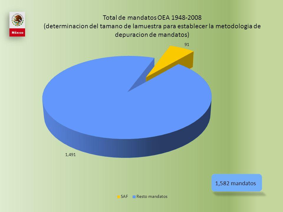 91 mandatos Mandatos de la Secretaria de Administracion y Finanzas 1948-2008 (muestra para establecer la metodologia de depuracion de mandatos)