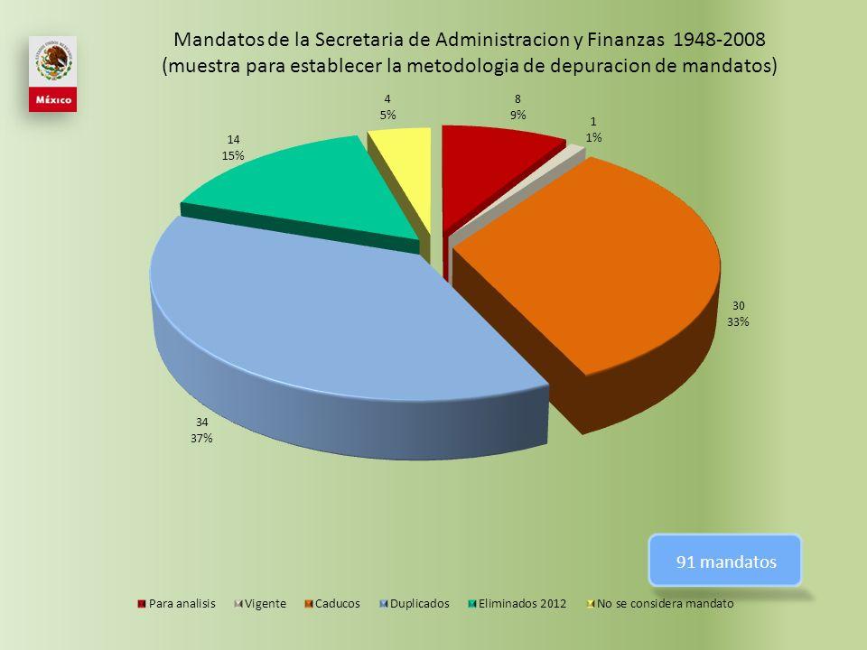 Servicios de secretaría de la CIDH SUBPILAR AÑO NOMBRE ARTICULO MANDATO Administración presupuestaria y recursos humanos 1978 C.I.
