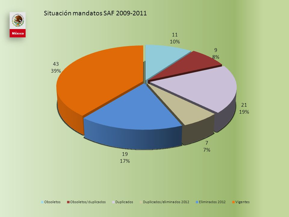 Continuar mejorando el sitio web SUBPILAR AÑO NOMBRE ARTICULO MANDATO Administración presupuestaria y recursos humanos 2006 Apoyo a la implementación de la Declaración de Santo Domingo No.