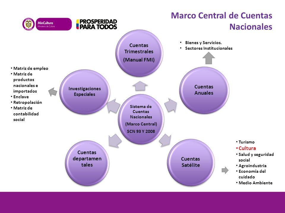 Sistema de Cuentas Nacionales (Marco Central) SCN 93 Y 2008 Cuentas Trimestrales (Manual FMI) Cuentas Anuales Cuentas Satélite Cuentas departamen tale