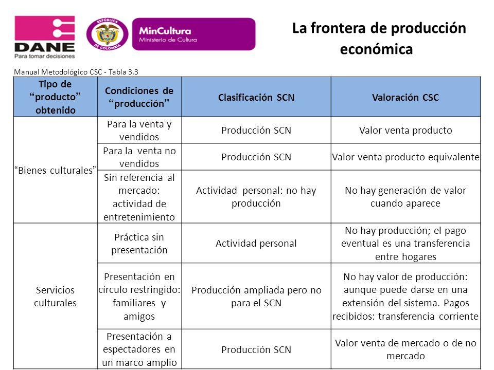 La frontera de producción económica Manual Metodológico CSC - Tabla 3.3 Tipo deproducto obtenido Condiciones deproducción Clasificación SCNValoración