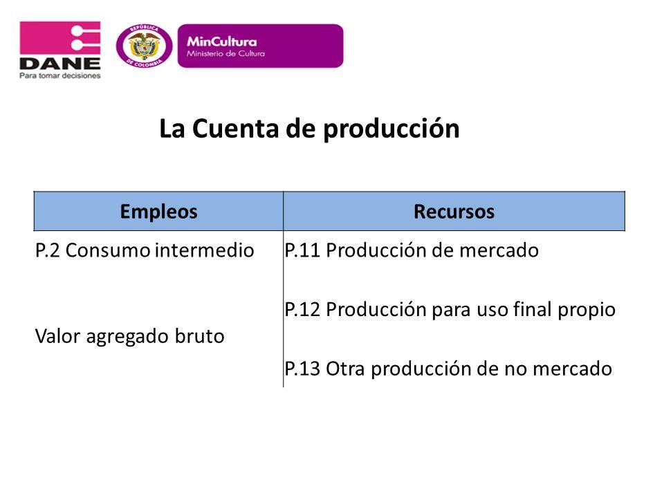 La Cuenta de producción EmpleosRecursos P.2 Consumo intermedioP.11 Producción de mercado Valor agregado bruto P.12 Producción para uso final propio P.