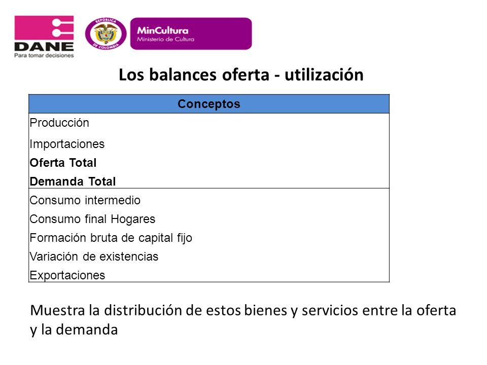 Los balances oferta - utilización Conceptos Producción Importaciones Oferta Total Demanda Total Consumo intermedio Consumo final Hogares Formación bru