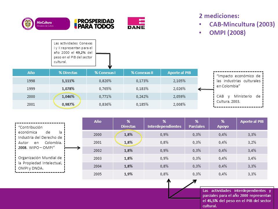Año% Directas % Interdependientes % Parciales % Apoyo Aporte al PIB 20001,8%0,9%0,3%0,4%3,3% 20011,8%0,8%0,3%0,4%3,2% 20021,8%0,9%0,3%0,4%3,4% 20031,8