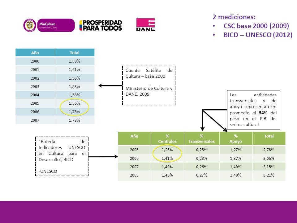 Año% Centrales % Transversales % Apoyo Total 20051,26%0,25%1,27%2,78% 20061,41%0,28%1,37%3,06% 20071,49%0,26%1,40%3,15% 20081,46%0,27%1,48%3,21% AñoTo
