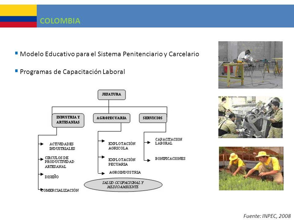 COLOMBIA Modelo Educativo para el Sistema Penitenciario y Carcelario Programas de Capacitación Laboral Fuente: INPEC, 2008