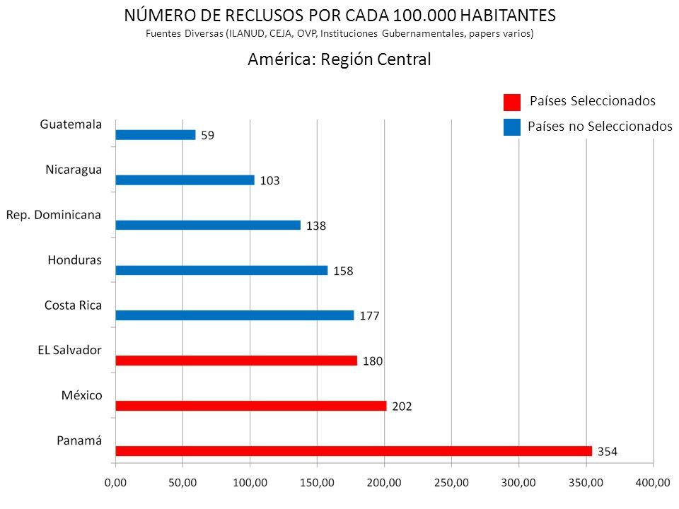 América: Región Central NÚMERO DE RECLUSOS POR CADA 100.000 HABITANTES Fuentes Diversas (ILANUD, CEJA, OVP, Instituciones Gubernamentales, papers vari