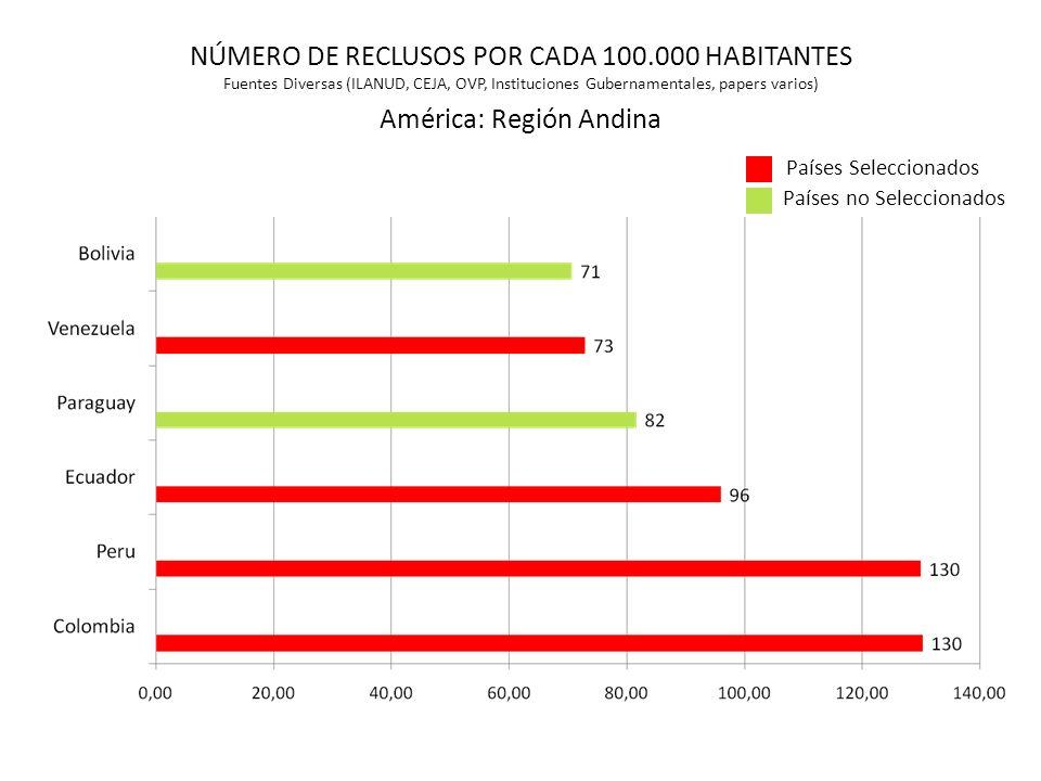 América: Región Andina Países Seleccionados NÚMERO DE RECLUSOS POR CADA 100.000 HABITANTES Fuentes Diversas (ILANUD, CEJA, OVP, Instituciones Gubernam