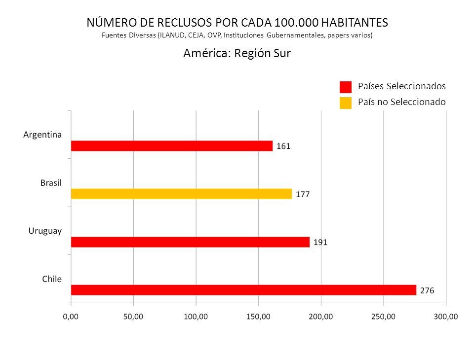 Países Seleccionados País no Seleccionado NÚMERO DE RECLUSOS POR CADA 100.000 HABITANTES Fuentes Diversas (ILANUD, CEJA, OVP, Instituciones Gubernamen