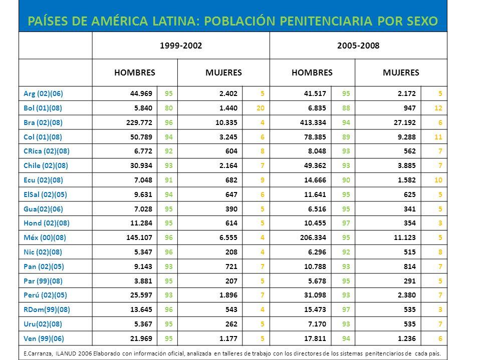 PAÍSES DE AMÉRICA LATINA: POBLACIÓN PENITENCIARIA POR SEXO 1999-20022005-2008 HOMBRESMUJERESHOMBRESMUJERES Arg (02)(06)44.969952.402541.517 952.1725 B