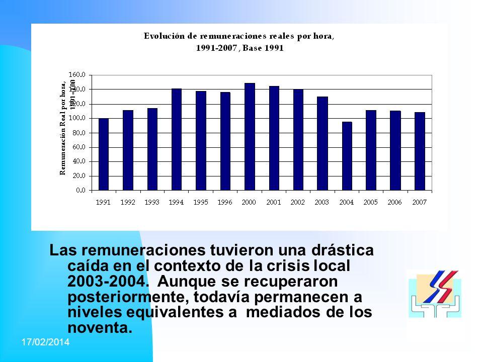 17/02/201411 Las remuneraciones tuvieron una drástica caída en el contexto de la crisis local 2003-2004.