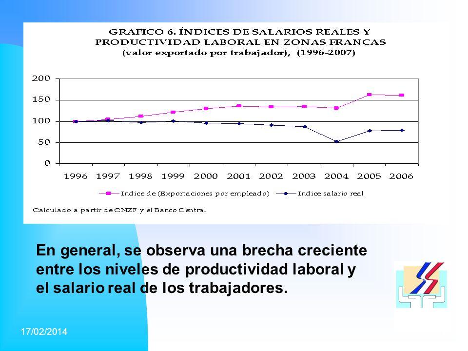 17/02/201415 En general, se observa una brecha creciente entre los niveles de productividad laboral y el salario real de los trabajadores.