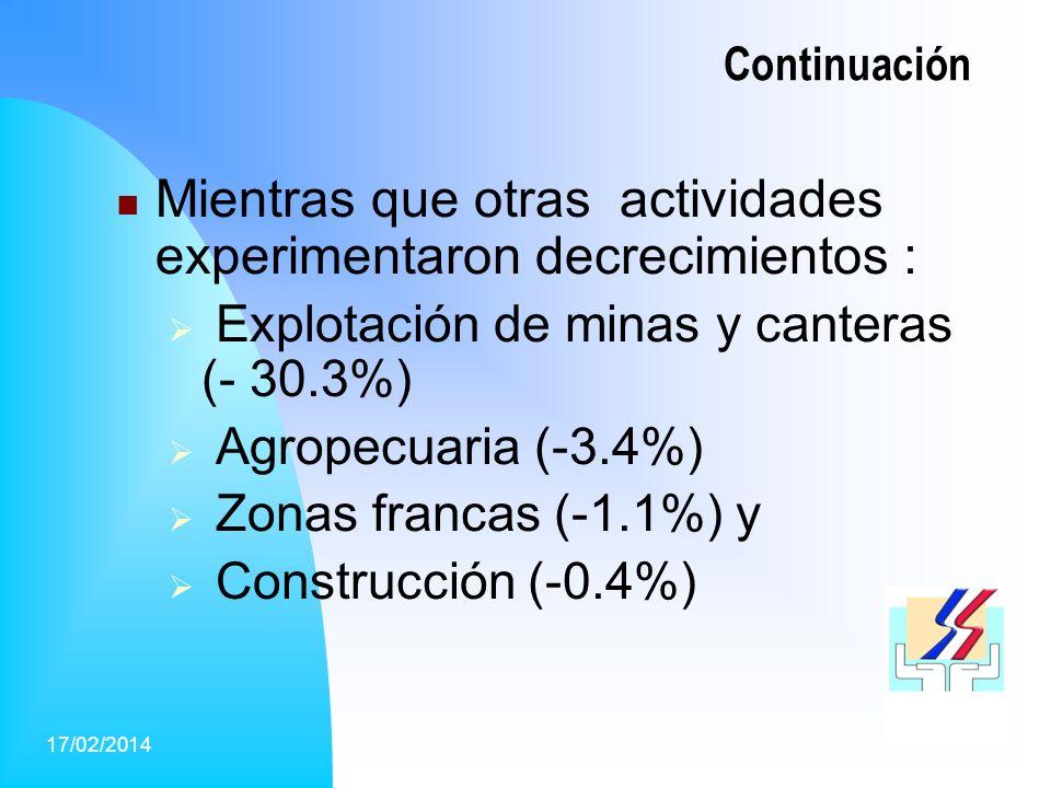 5 Continuación Mientras que otras actividades experimentaron decrecimientos : Explotación de minas y canteras (- 30.3%) Agropecuaria (-3.4%) Zonas francas (-1.1%) y Construcción (-0.4%)