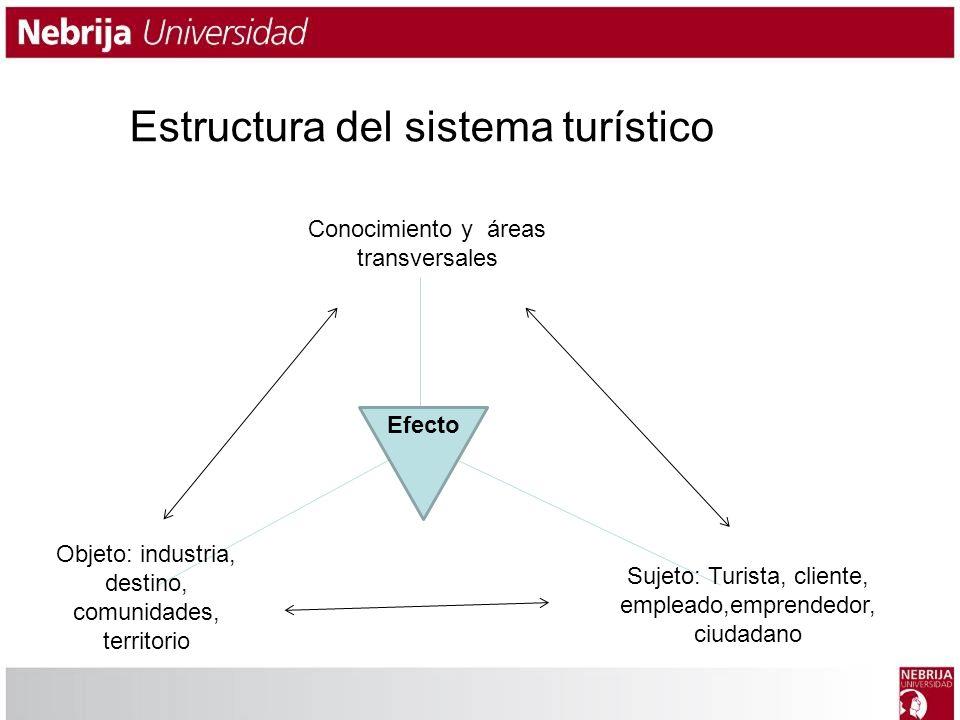 Estructura del sistema turístico Conocimiento y áreas transversales Objeto: industria, destino, comunidades, territorio Sujeto: Turista, cliente, empl