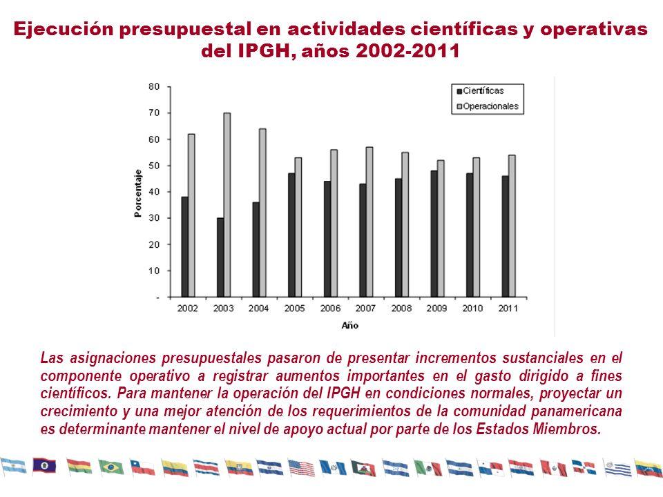 Ejecución presupuestal en actividades científicas y operativas del IPGH, años 2002-2011 Las asignaciones presupuestales pasaron de presentar incrementos sustanciales en el componente operativo a registrar aumentos importantes en el gasto dirigido a fines científicos.