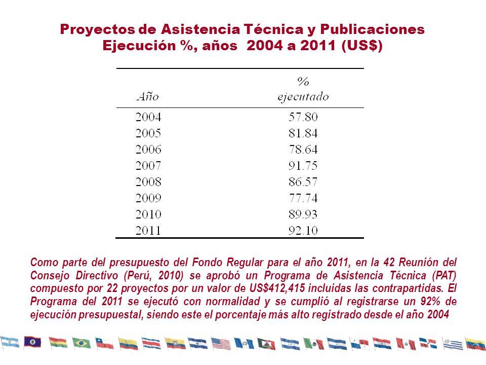 Proyectos de Asistencia Técnica y Publicaciones Ejecución %, años 2004 a 2011 (US$) Como parte del presupuesto del Fondo Regular para el año 2011, en la 42 Reunión del Consejo Directivo (Perú, 2010) se aprobó un Programa de Asistencia Técnica (PAT) compuesto por 22 proyectos por un valor de US$412,415 incluidas las contrapartidas.