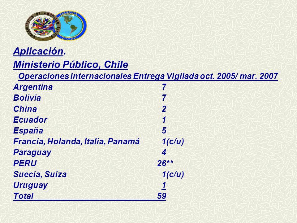 Aplicación. Ministerio Público, Chile Operaciones internacionales Entrega Vigilada oct. 2005/ mar. 2007 Argentina7 Bolivia7 China2 Ecuador1 España 5 F
