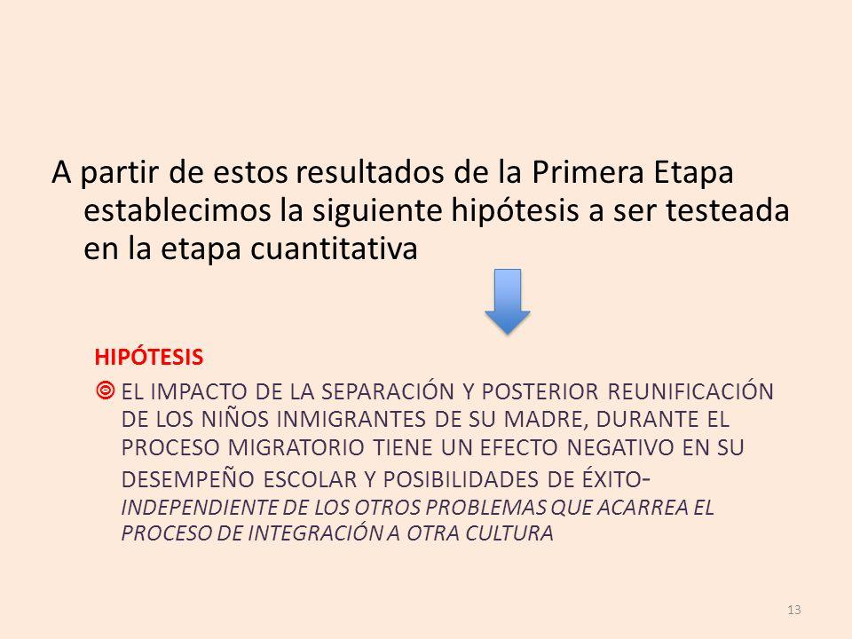 A partir de estos resultados de la Primera Etapa establecimos la siguiente hipótesis a ser testeada en la etapa cuantitativa HIPÓTESIS EL IMPACTO DE L