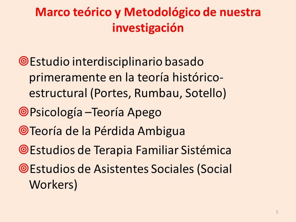 Marco teórico y Metodológico de nuestra investigación Estudio interdisciplinario basado primeramente en la teoría histórico- estructural (Portes, Rumb