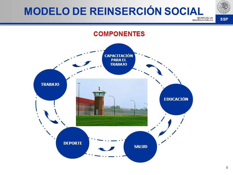 SSP SECRETARÍA DE SEGURIDAD PÚBLICA 8 MODELO DE REINSERCIÓN SOCIAL CAPACITACIÓN PARA EL TRABAJO EDUCACIÓN SALUD DEPORTE TRABAJO COMPONENTES
