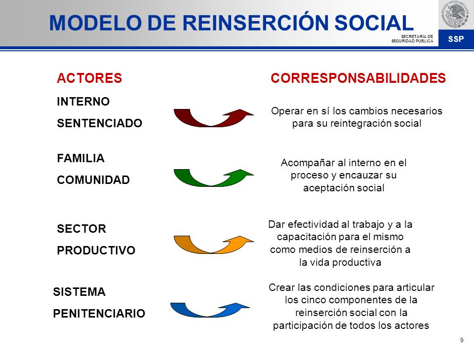 SSP SECRETARÍA DE SEGURIDAD PÚBLICA 9 INTERNO SENTENCIADO Operar en sí los cambios necesarios para su reintegración social Acompañar al interno en el