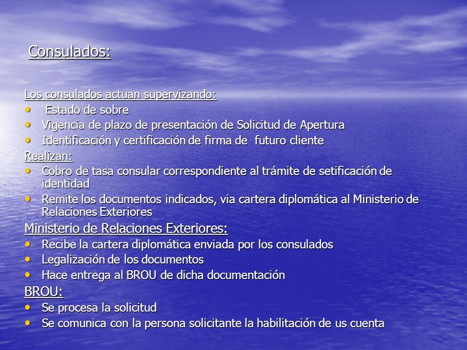 Consulados: Los consulados actuan supervizando: Estado de sobre Estado de sobre Vigencia de plazo de presentación de Solicitud de Apertura Vigencia de
