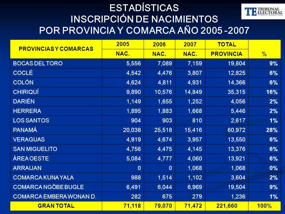 PROVINCIAS Y COMARCAS 2005 20062007TOTAL % NAC. PROVINCIA BOCAS DEL TORO5,5567,0897,15919,8049% COCLÉ4,5424,4763,80712,8256% COLÓN4,6244,8114,93114,36