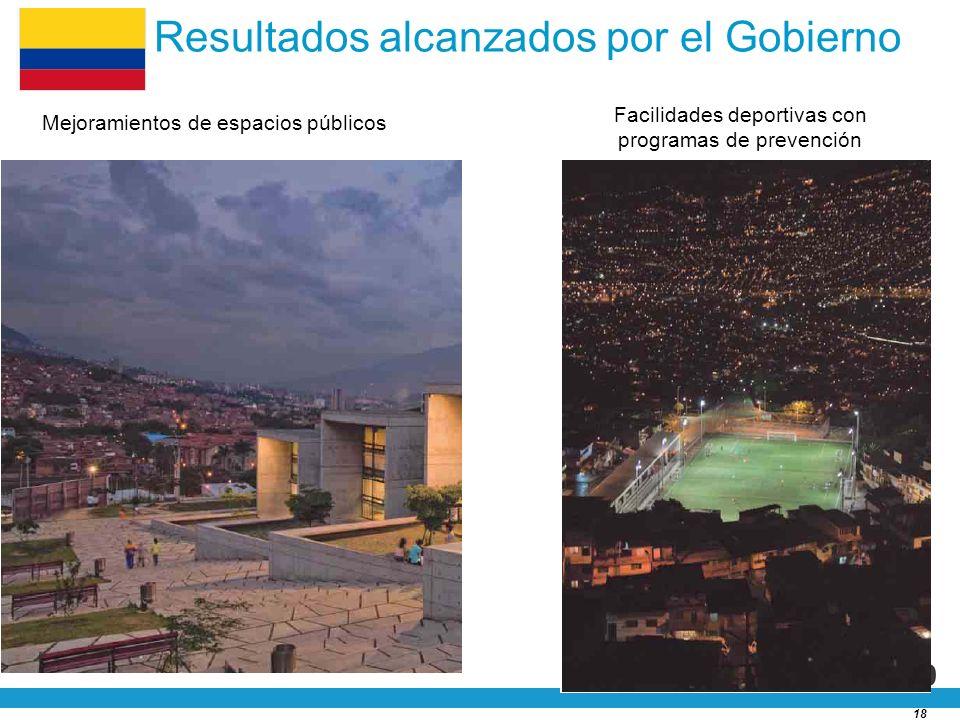 18 Resultados alcanzados por el Gobierno Mejoramientos de espacios públicos Facilidades deportivas con programas de prevención