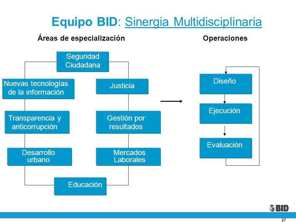 27 Un enfoque integral Equipo BID: Sinergia Multidisciplinaria Diseño Ejecución Evaluación Seguridad Ciudadana Áreas de especialización Nuevas tecnolo