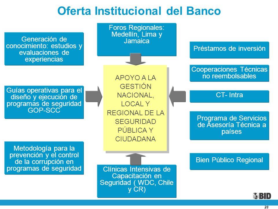 28 Oferta Institucional del Banco Generación de conocimiento: estudios y evaluaciones de experiencias Préstamos de inversión Cooperaciones Técnicas no
