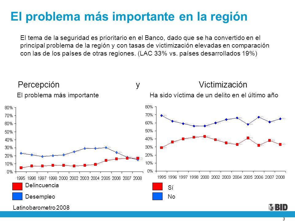 3 El problema más importante en la región Percepción y Victimización Delincuencia Desempleo El problema más importante Latinobarometro 2008 Sí No Ha s