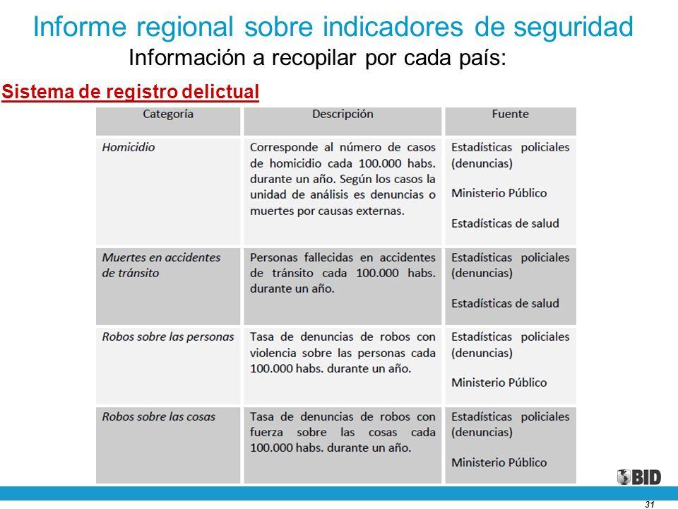 31 Informe regional sobre indicadores de seguridad Información a recopilar por cada país: Sistema de registro delictual