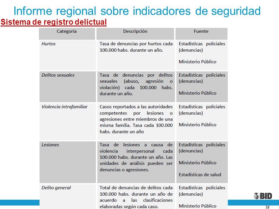 32 Informe regional sobre indicadores de seguridad Sistema de registro delictual