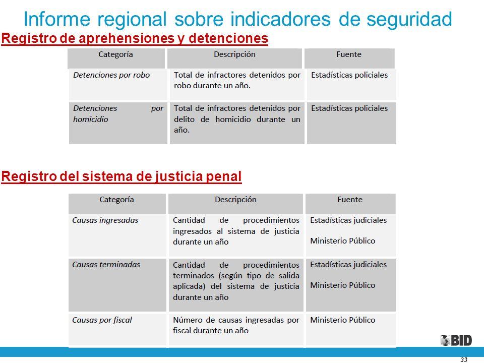 33 Informe regional sobre indicadores de seguridad Registro de aprehensiones y detenciones Registro del sistema de justicia penal