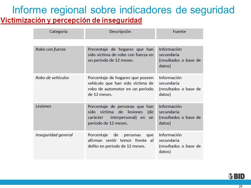 35 Informe regional sobre indicadores de seguridad Victimización y percepción de inseguridad