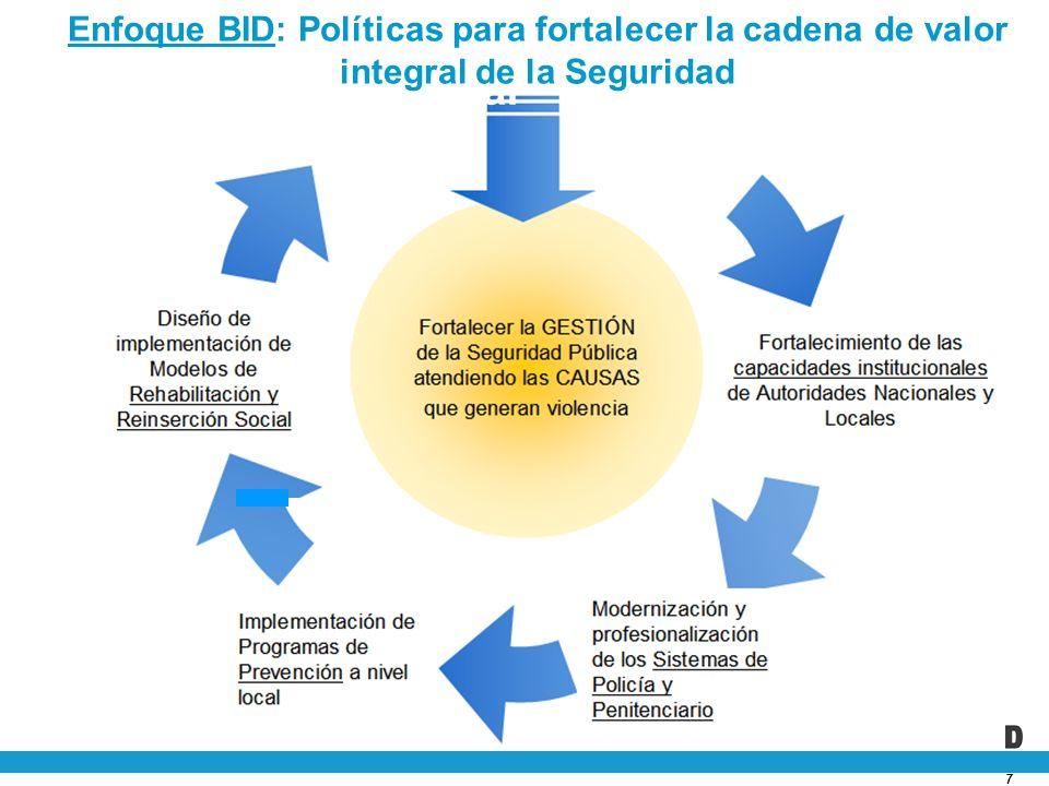 7 Un enfoque integral Enfoque BID: Políticas para fortalecer la cadena de valor integral de la Seguridad