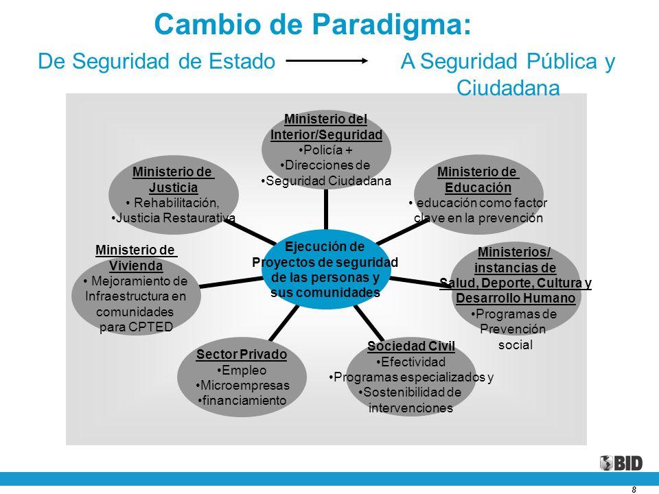 8 Cambio de Paradigma: Excelencia Fiduciaria Excelencia Técnica Sectorial Ministerios/ instancias de Salud, Deporte, Cultura y Desarrollo Humano Progr