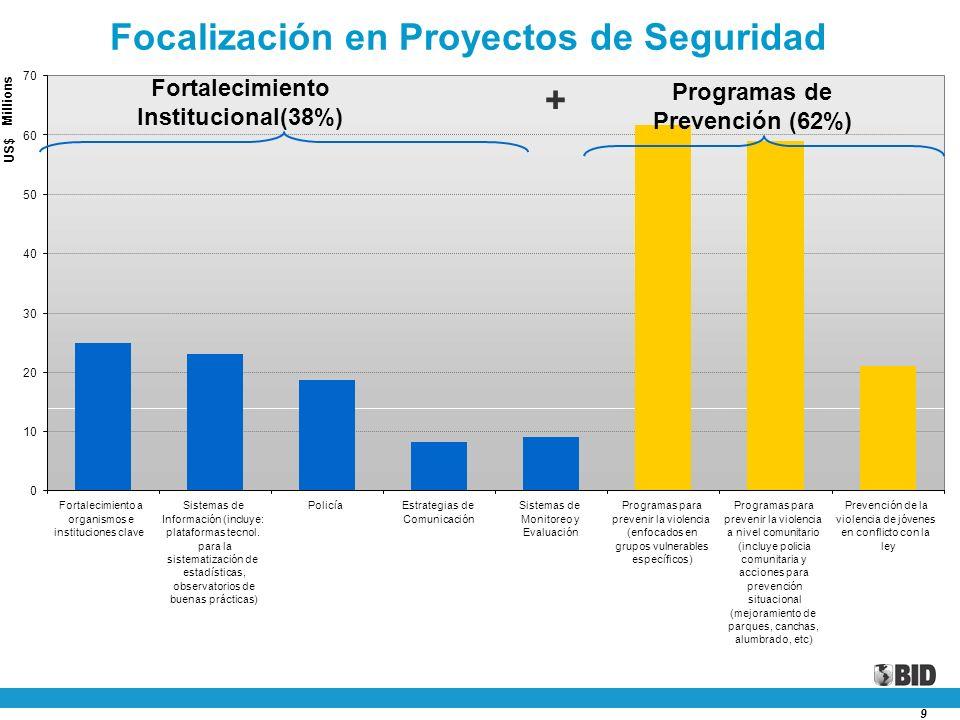 9 Fortalecimiento Institucional(38%) Programas de Prevención (62%) + Focalización en Proyectos de Seguridad