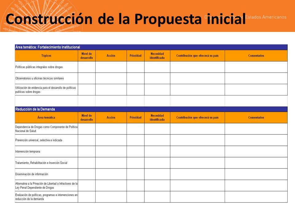 Construcción de la Propuesta inicial Actualización del borrador presentado ante el Grupo de Alto Nivel de la Estrategia, con base en la Estrategia Hem