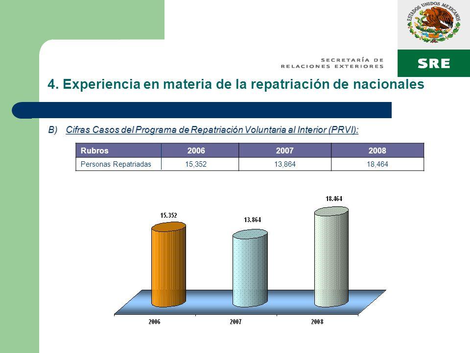 4. Experiencia en materia de la repatriación de nacionales B)Cifras Casos del Programa de Repatriación Voluntaria al Interior (PRVI): Rubros 200620072