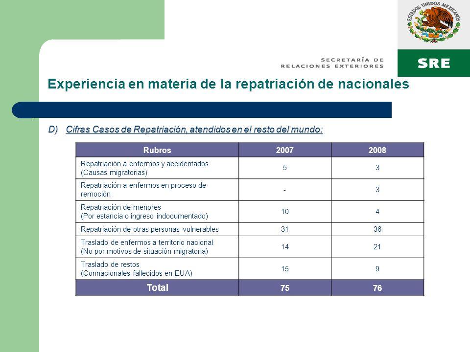 Experiencia en materia de la repatriación de nacionales D)Cifras Casos de Repatriación, atendidos en el resto del mundo: Rubros20072008 Repatriación a