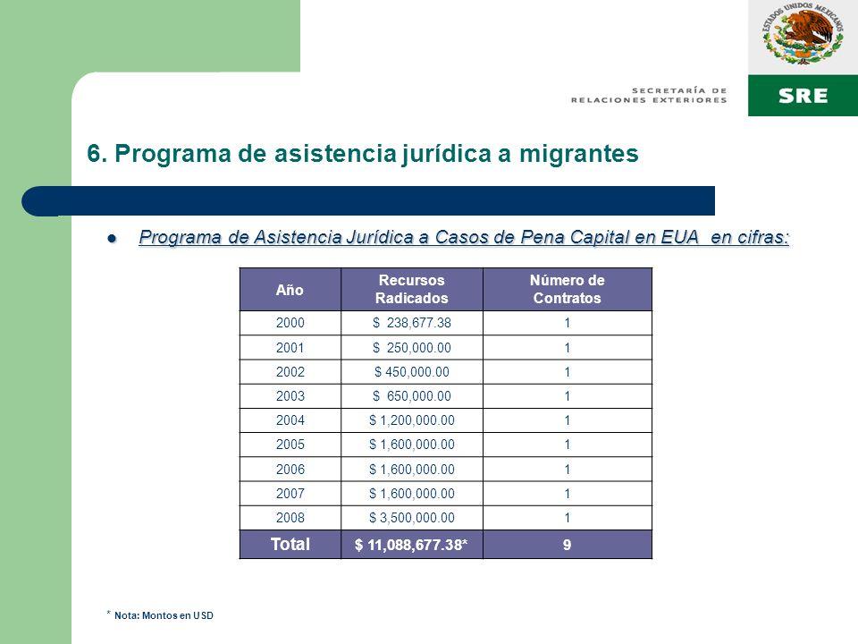 6. Programa de asistencia jurídica a migrantes Programa de Asistencia Jurídica a Casos de Pena Capital en EUA en cifras: Programa de Asistencia Jurídi